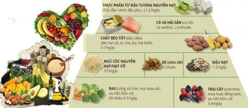Nhóm thực phẩm phòng chống bệnh tim mạch