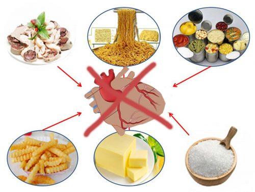 Bệnh tim mạch vành không nên ăn gì?