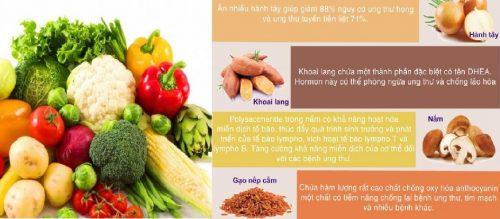 Công dụng của thực phẩm phòng ngừa ung thư