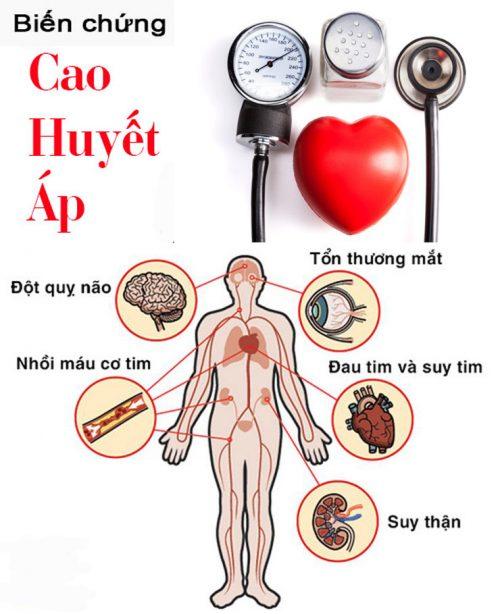 Hậu quả của huyết áp cao