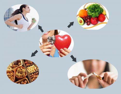 Hãy bảo vệ và phòng ngừa các bệnh về tim mạch ngay hôm nay.